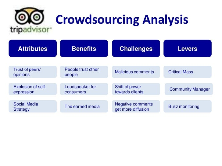 Crowdsourcing Analysis<br />Benefits<br />Challenges<br />Levers<br />Attributes<br />People trust other people<br />Malic...