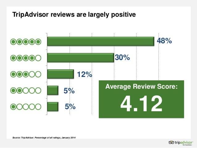 How can i write a review on tripadvisor