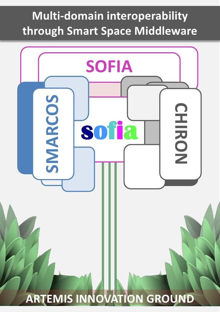 Multi-domain interoperabilitythrough Smart Space Middleware             SOFIA   SMARCOS                          CHIRON   ...