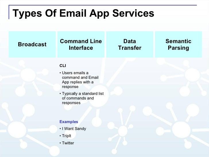 Types Of Email App Services Command Line Interface Data Transfer Semantic Parsing Broadcast <ul><li>CLI </li></ul><ul><li>...
