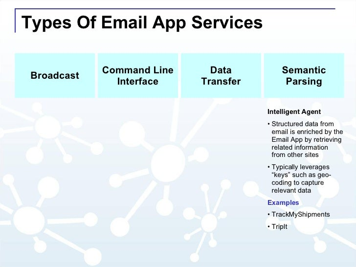 Types Of Email App Services Command Line Interface Data Transfer Semantic Parsing Broadcast <ul><li>Intelligent Agent </li...