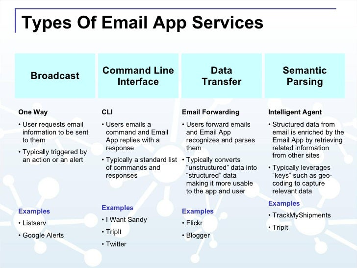 Types Of Email App Services Command Line Interface Data Transfer Semantic Parsing <ul><li>Email Forwarding </li></ul><ul><...