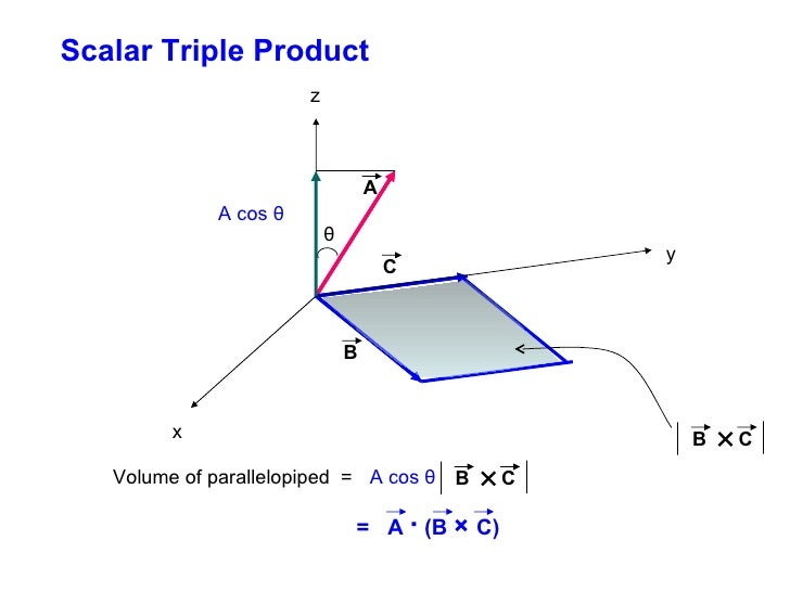 Triple product of vectors
