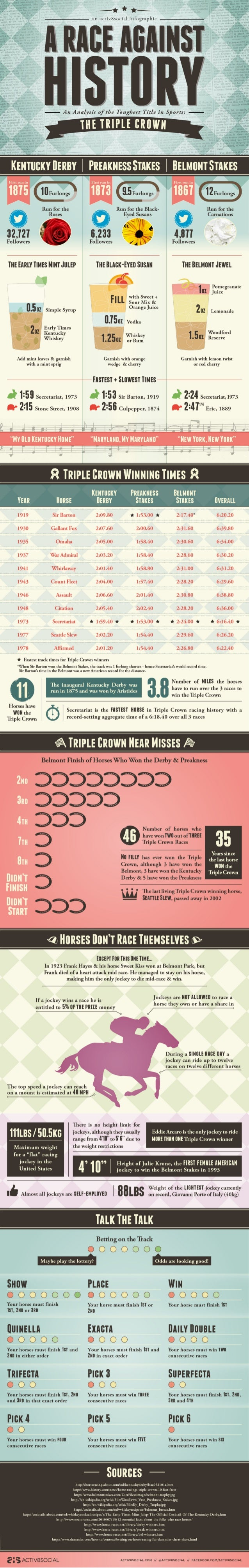 A Race Against History: The Triple Crown [INFOGRAPHIC]