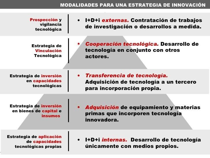 MODALIDADES PARA UNA ESTRATEGIA DE INNOVACIÓN  Estrategia de  Vinculación  Tecnológica <ul><li>Cooperación tecnológica.   ...