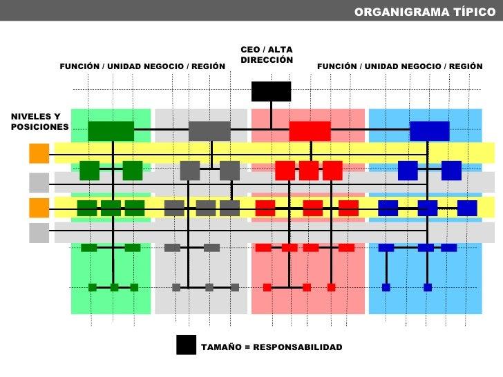 ORGANIGRAMA TÍPICO NIVELES Y POSICIONES FUNCIÓN / UNIDAD NEGOCIO / REGIÓN FUNCIÓN / UNIDAD NEGOCIO / REGIÓN CEO / ALTA DIR...