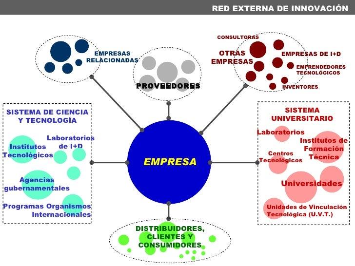 RED EXTERNA DE INNOVACIÓN EMPRESA SISTEMA DE CIENCIA Y TECNOLOGÍA Agencias gubernamentales Laboratorios de I+D Institutos ...