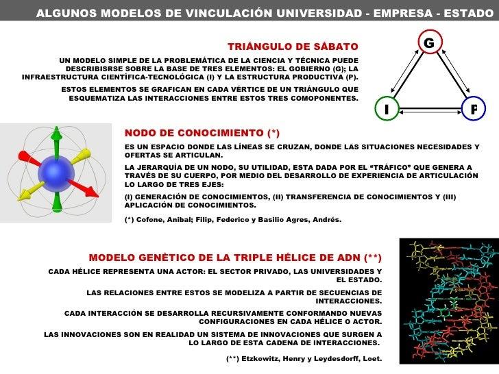 MODELO GENÈTICO DE LA TRIPLE HÉLICE DE ADN (**) CADA HÉLICE REPRESENTA UNA ACTOR: EL SECTOR PRIVADO, LAS UNIVERSIDADES Y E...