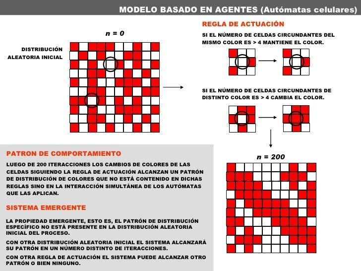 MODELO BASADO EN AGENTES (Autómatas celulares) n = 0 n = 200 DISTRIBUCIÓN ALEATORIA INICIAL REGLA DE ACTUACIÓN   SI EL NÚM...