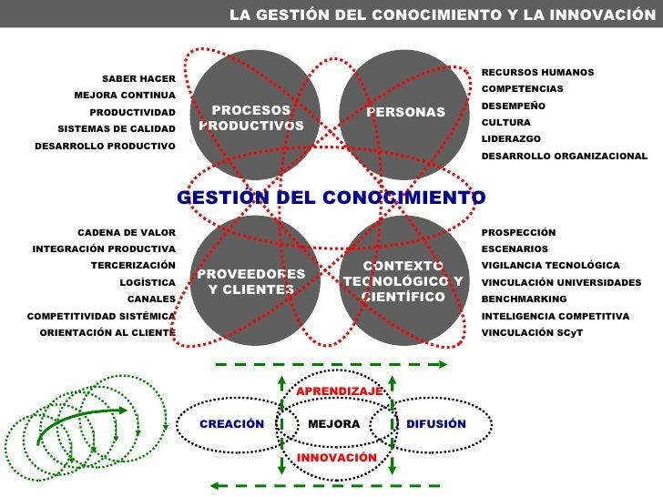 LA GESTIÓN DEL CONOCIMIENTO Y LA INNOVACIÓN PERSONAS PROCESOS PRODUCTIVOS PROVEEDORES Y CLIENTES RECURSOS HUMANOS COMPETEN...