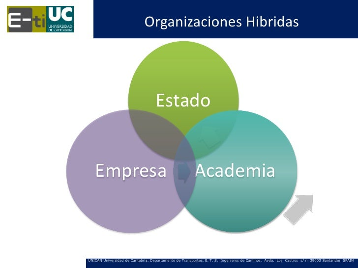 Organizaciones Hibridas                                   Estado   Empresa                                             Aca...