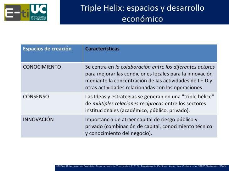 Triple Helix: espacios y desarrollo                                            económicoEspacios de creación              ...