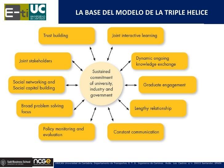 LA BASE DEL MODELO DE LA TRIPLE HELICEUNICAN Universidad de Cantabria. Departamento de Transportes. E. T. S. Ingenieros de...