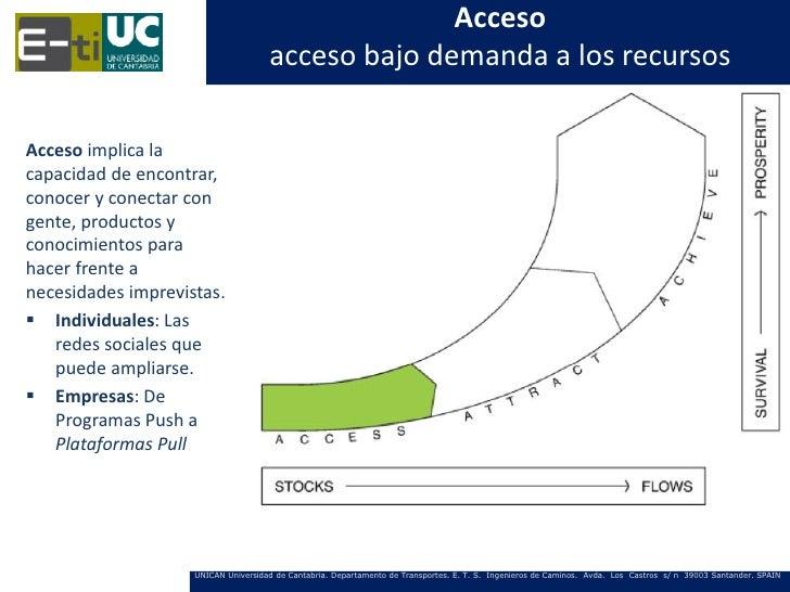 Acceso                                     acceso bajo demanda a los recursosAcceso implica lacapacidad de encontrar,conoc...