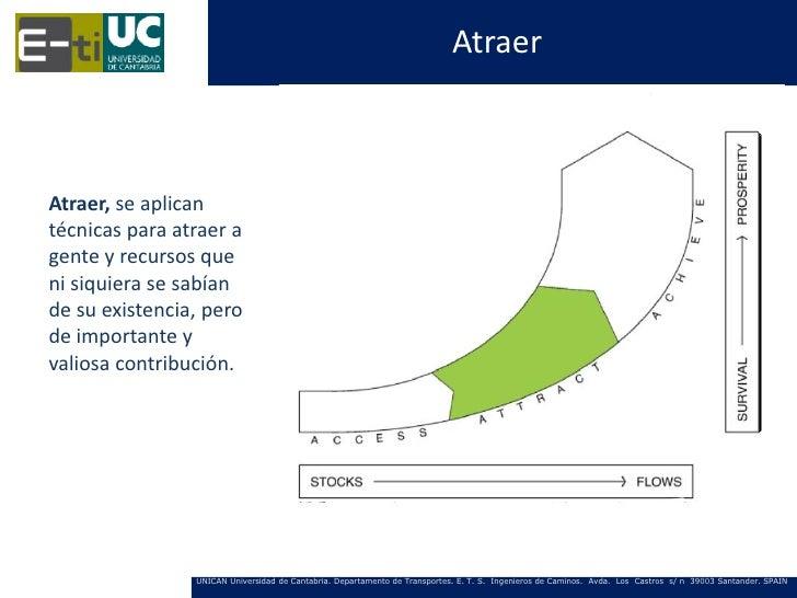 AtraerAtraer, se aplicantécnicas para atraer agente y recursos queni siquiera se sabíande su existencia, perode importante...