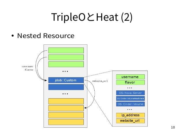 10 TripleOとHeat (2) ● Nested Resource