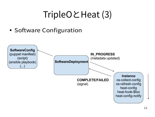11 TripleOとHeat (3) ● Software Configuration