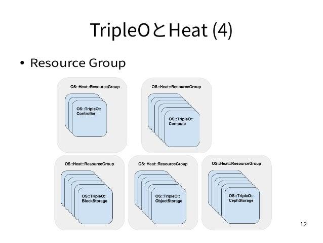 12 TripleOとHeat (4) ● Resource Group