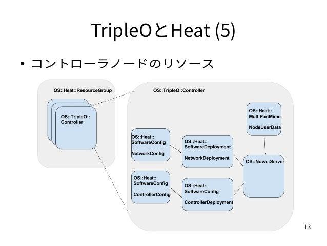 13 TripleOとHeat (5) ● コントローラノードのリソース