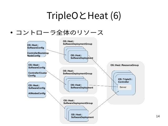 14 TripleOとHeat (6) ● コントローラ全体のリソース