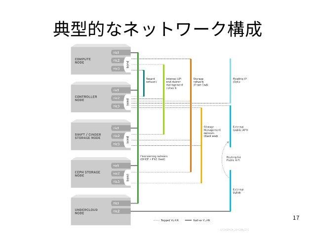 17 典型的なネットワーク構成