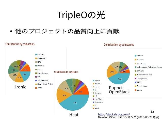 32 TripleOの光 ● 他のプロジェクトの品質向上に貢献 Ironic Puppet OpenStack Heat http://stackalytics.com/ NewtonのCommitランキング (2016-05-25時点)