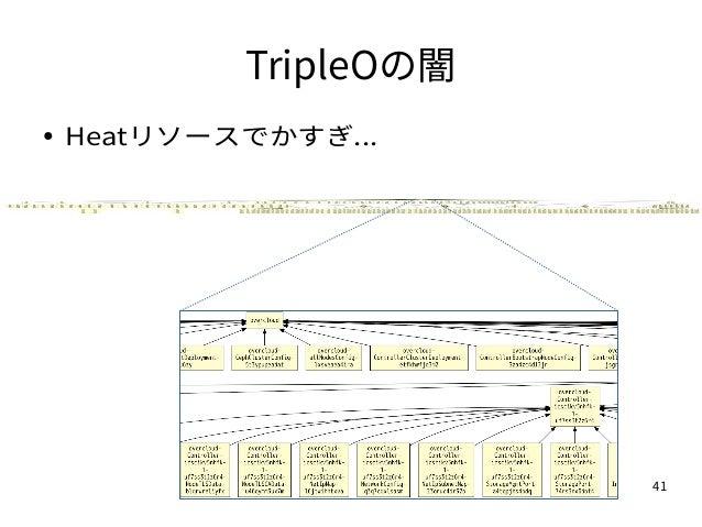 41 TripleOの闇 ● Heatリソースでかすぎ...