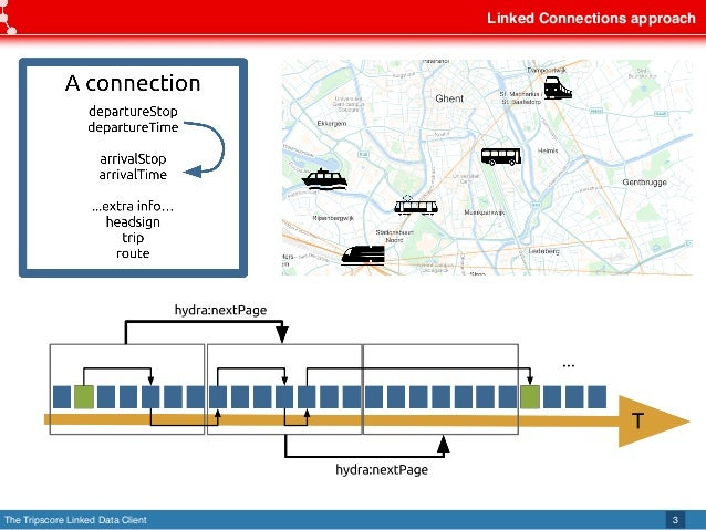 The Tripscore Linked Data Client Linked Connections approach 3