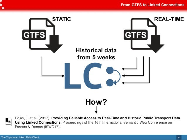 The Tripscore Linked Data Client From GTFS to Linked Connections 4 REAL-TIME Historical data from 5 weeks How? STATIC Roja...