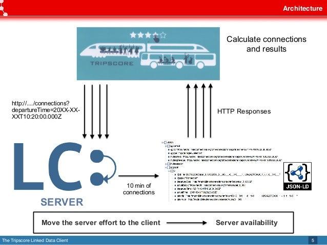 The Tripscore Linked Data Client Architecture 5 SERVER http://..../connections? departureTime=20XX-XX- XXT10:20:00.000Z HT...