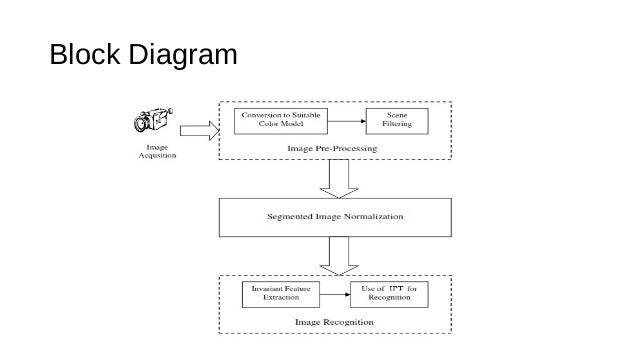 Computer Vision For Traf Ufb01c Sign Recognition