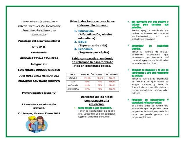 Principales factores asociados al desarrollo humano.  Psicología del desarrollo infantil (0-12 años) Facilitadora: GIOVANA...