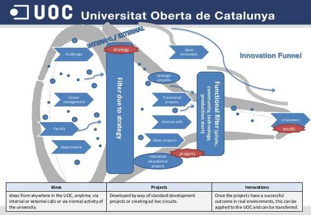 strategy  Open Innovation  Challenges  Transversal projects  Internal calls  Other projects  Departments  innovative educa...
