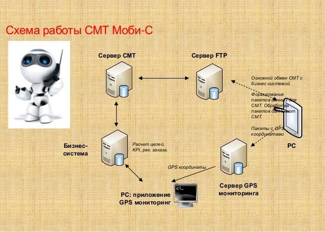 Схема работы СМТ Моби-С Бизнес- система Сервер СМТ Сервер FTP Сервер GPS мониторинга Основной обмен СМТ с бизнес-системой ...