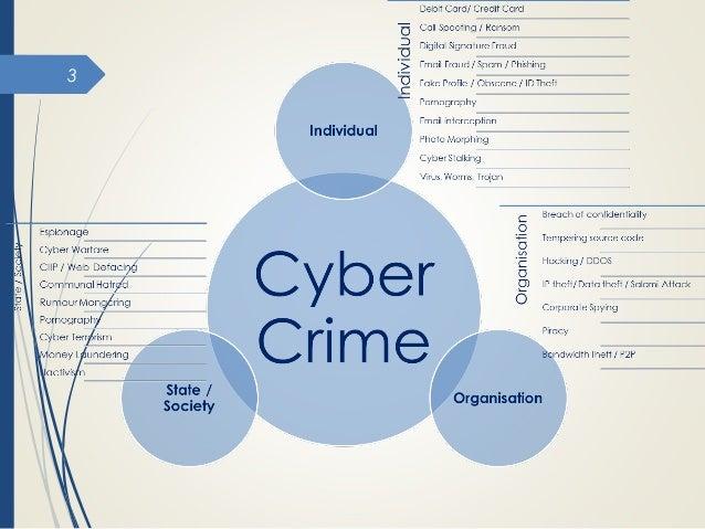 Cyber Crime Management Slide 3