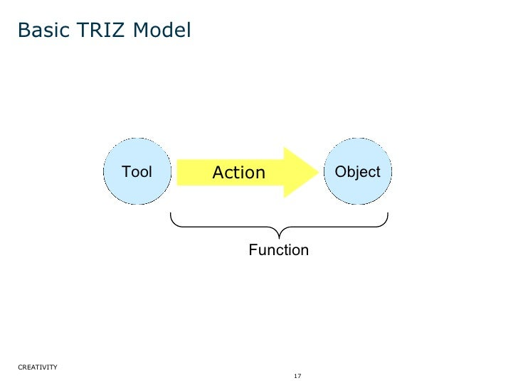 Basic TRIZ Model Function Tool Object Action