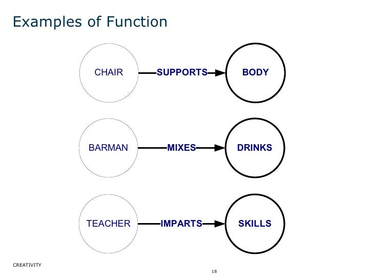 Examples of Function