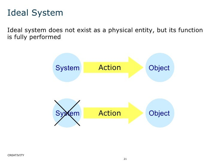 Ideal System <ul><li>Ideal system does not exist as a physical entity, but its function is fully performed  </li></ul>Syst...