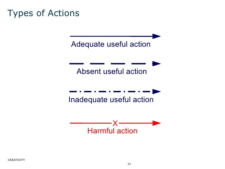 Types of Actions Inadequate useful action Absent useful action Adequate useful action Harmful action X