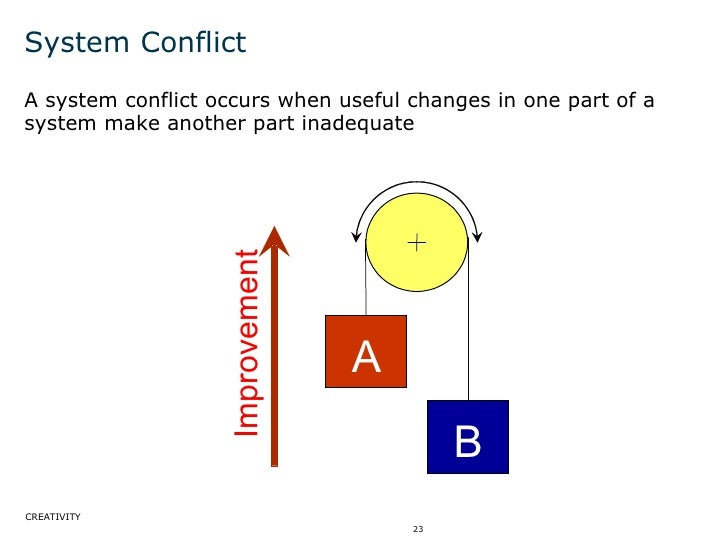 System Conflict <ul><li>A system conflict occurs when useful changes in one part of a system make another part inadequate ...