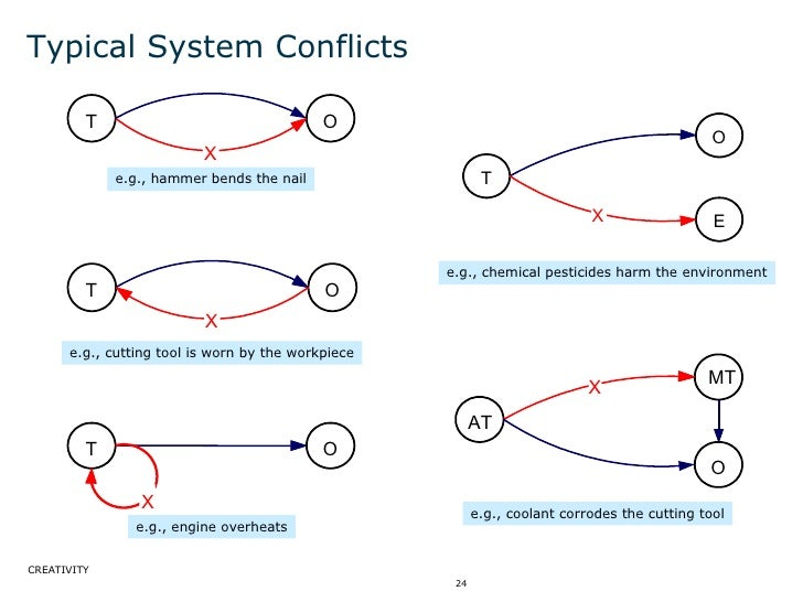 Typical System Conflicts T O X T O X T O X AT MT O X T O E X e.g., hammer bends the nail e.g., cutting tool is worn by the...