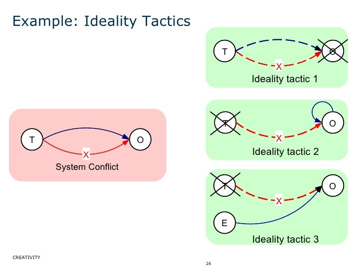 Example: Ideality Tactics T O X E Ideality tactic 3 T O X Ideality tactic 1 T O X Ideality tactic 2 T O X System Conflict