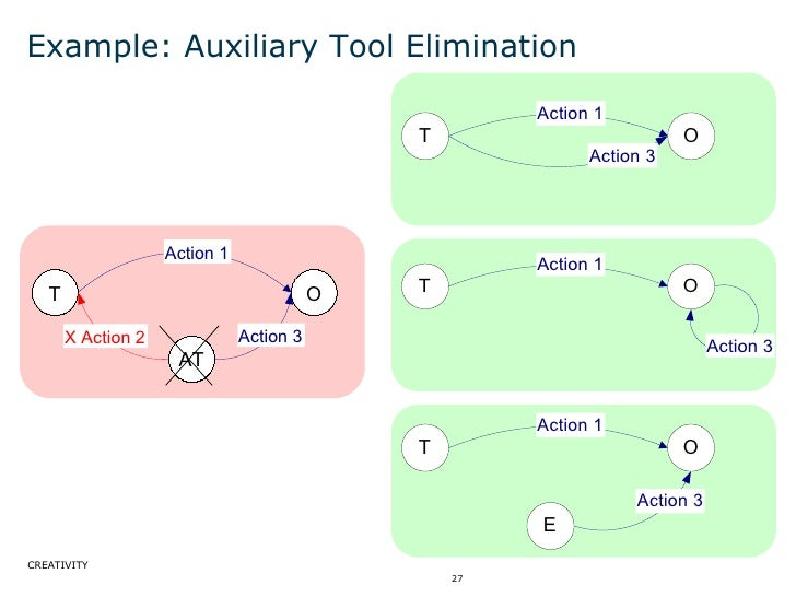Example: Auxiliary Tool Elimination T O Action 1 Action 3 AT X Action 2