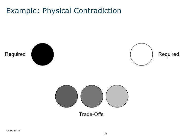 Example: Physical Contradiction Required Trade-Offs Required