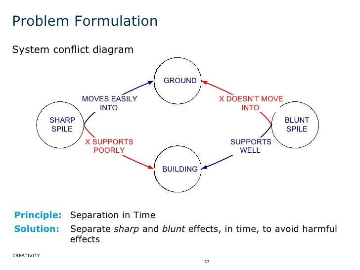 Problem Formulation <ul><li>System conflict diagram </li></ul>Principle: Separation in Time Solution: Separate  sharp  and...