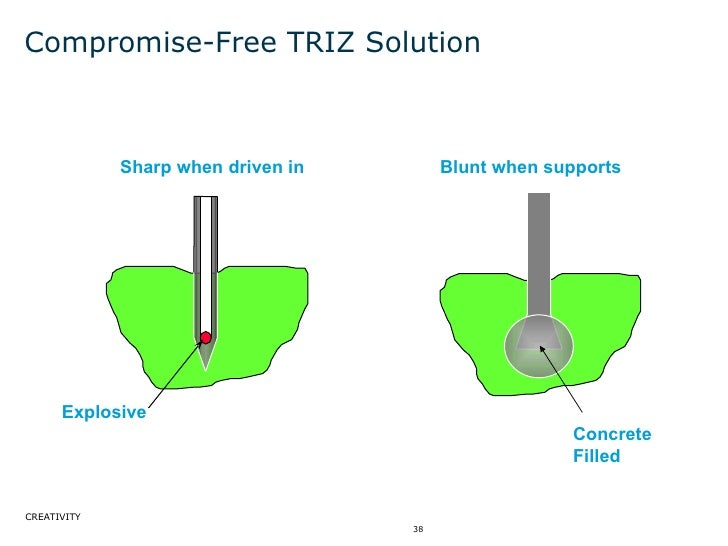 Compromise-Free TRIZ Solution Explosive Sharp when driven in Blunt when supports Concrete Filled