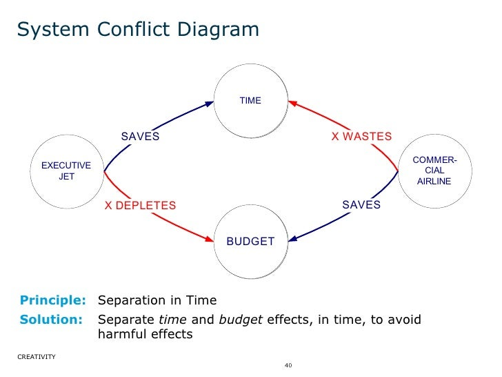 System Conflict Diagram Principle: Separation in Time Solution: Separate  time  and  budget  effects, in time, to avoid ha...