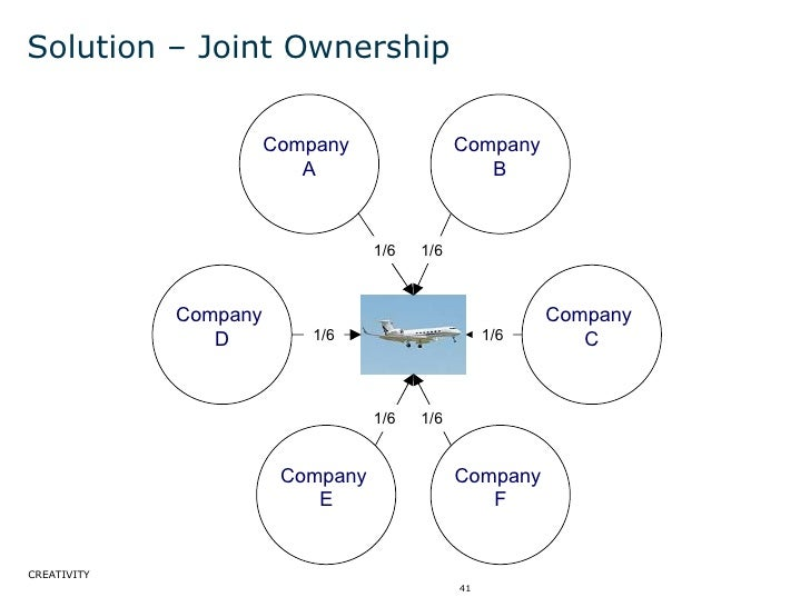 Solution – Joint Ownership Company  A Company  B Company  F Company  E 1/6 1/6 1/6 1/6 1/6 1/6 Company  C Company  D