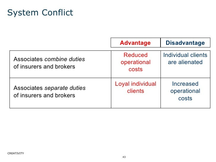 System Conflict Advantage Disadvantage Reduced operational costs Individual clients are alienated Associates  combine duti...