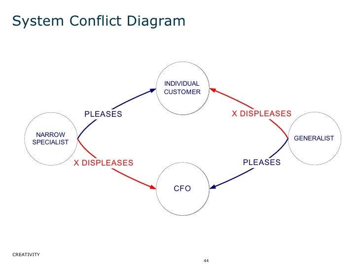 System Conflict Diagram